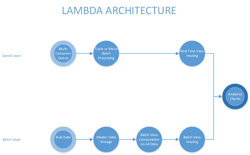 Lambda Architecture Outline